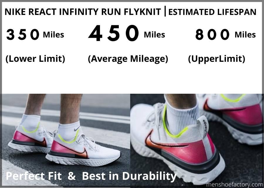 Durability of Nike react infinity run